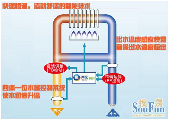 能率JSQ22-J燃气热水器 两度精控智能技术